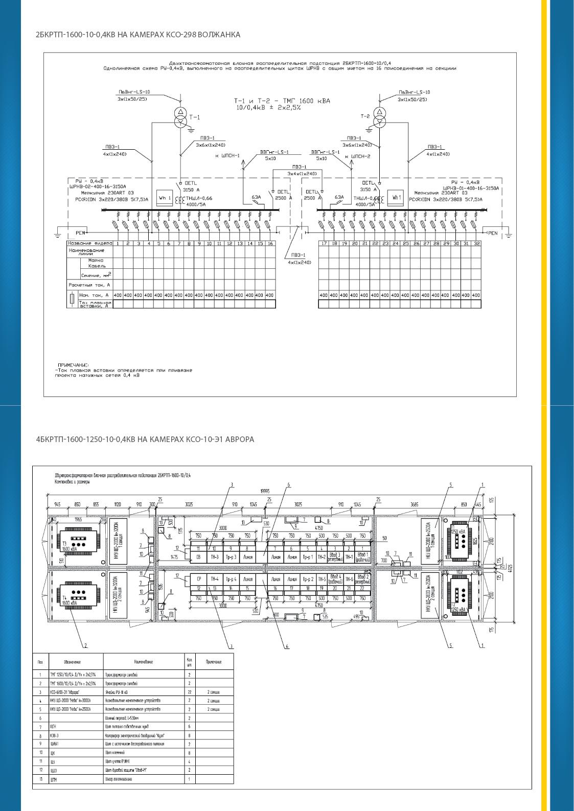 организация по техническому обслуживания трансформаторных подстанций